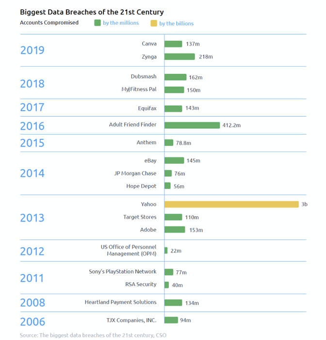 Biggest Data Breaches of the 21st Century-1