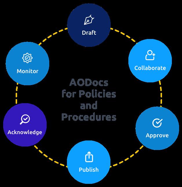 Policies_circle-1
