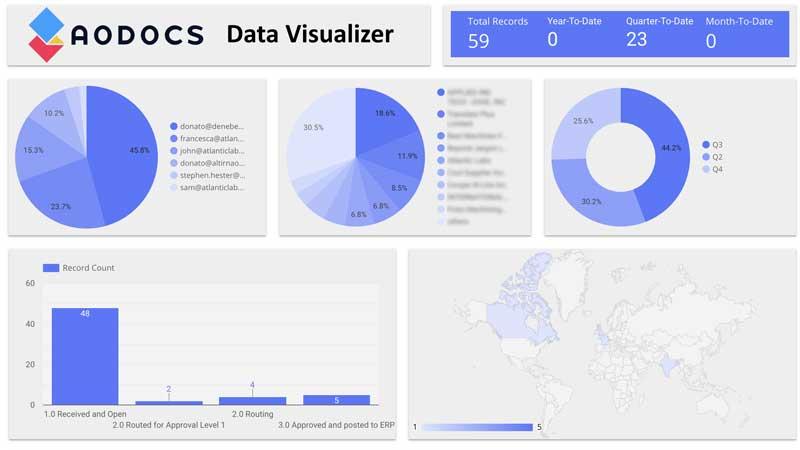 Visualize Spending Data